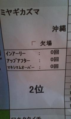 頑張った〜o(^-^)o